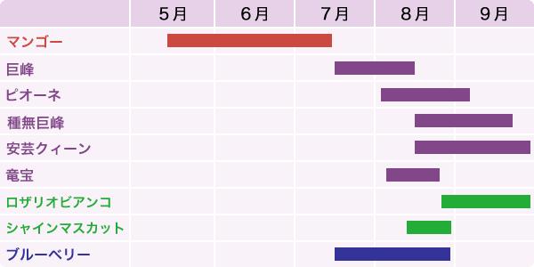 クラシックブドウ浜田農園の収穫カレンダー
